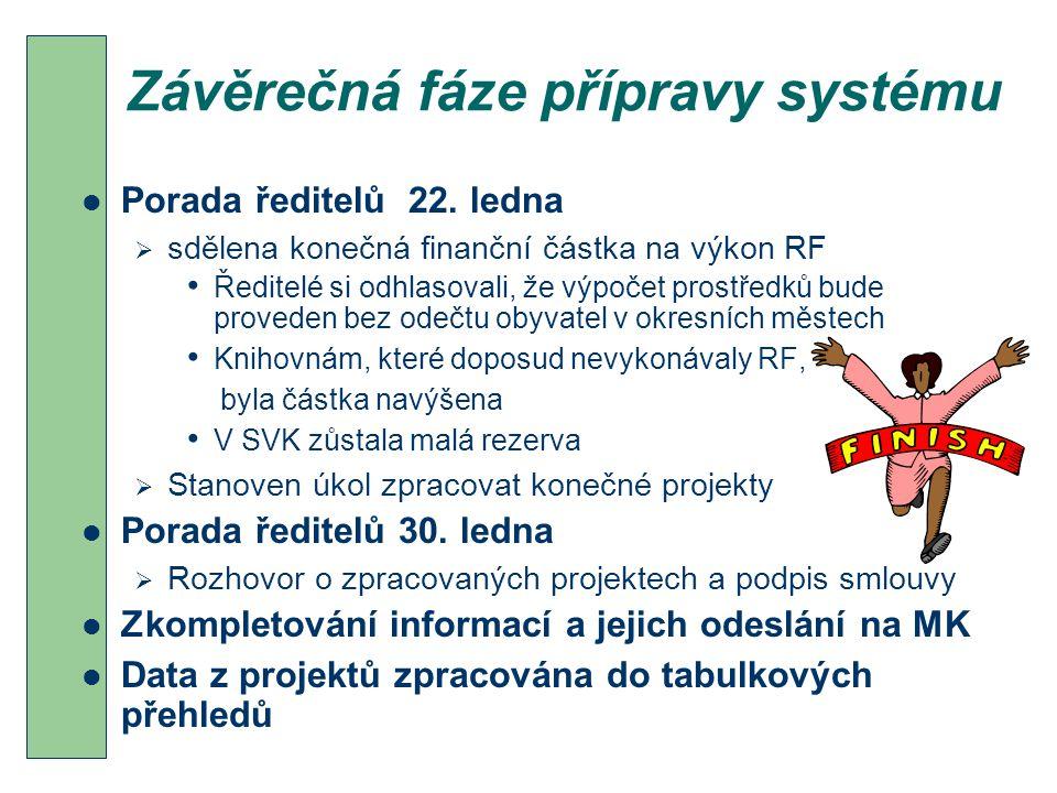 Závěrečná fáze přípravy systému Porada ředitelů 22.