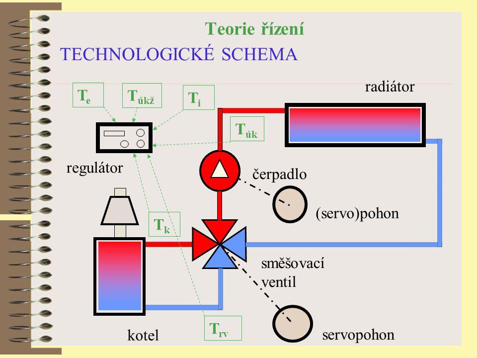 Teorie řízení TECHNOLOGICKÉ SCHEMA kotel radiátor směšovací ventil regulátor servopohon TeTe T rv T úk TkTk TiTi čerpadlo (servo)pohon T úkž