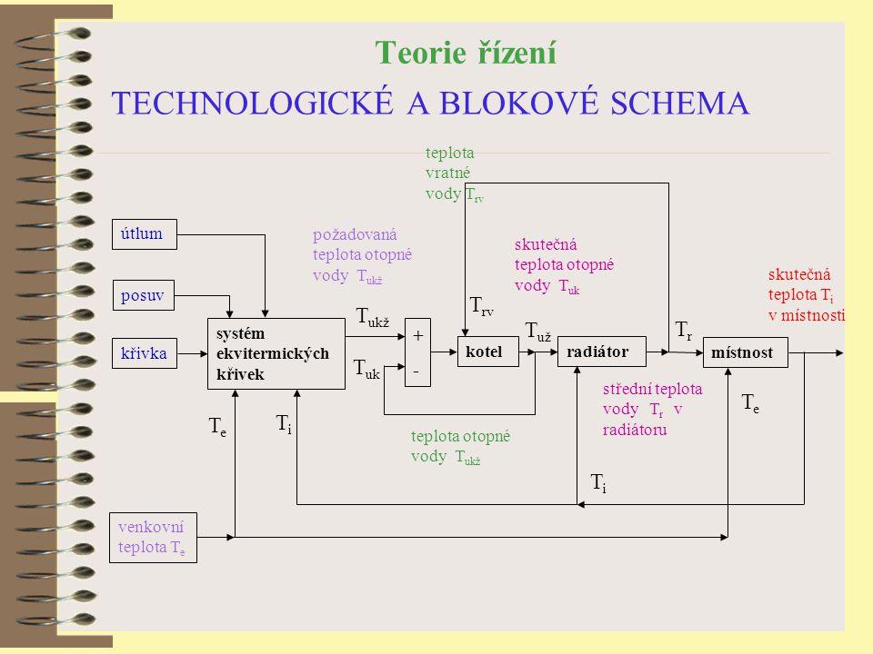 Teorie řízení TECHNOLOGICKÉ A BLOKOVÉ SCHEMA místnost radiátor kotel systém ekvitermických křivek +-+- útlum posuv křivka venkovní teplota T e požadov
