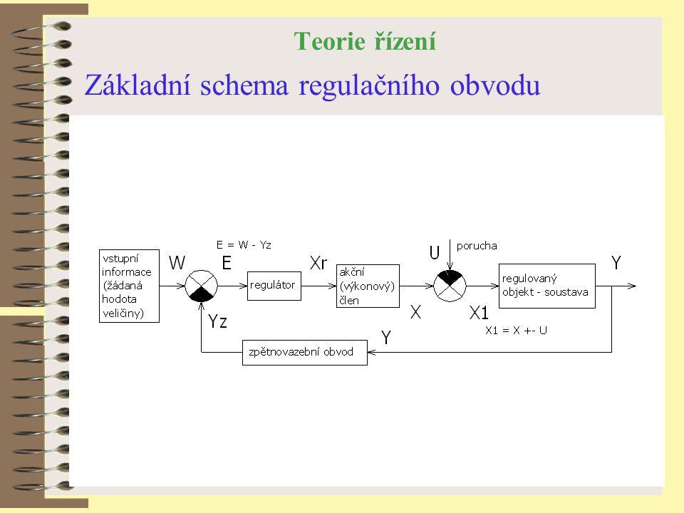 Teorie řízení Základní schema regulačního obvodu