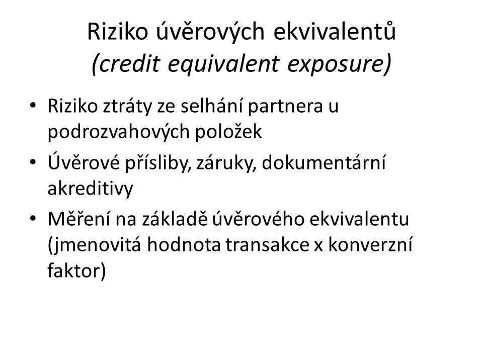 Riziko úvěrových ekvivalentů (credit equivalent exposure) Riziko ztráty ze selhání partnera u podrozvahových položek Úvěrové přísliby, záruky, dokumen