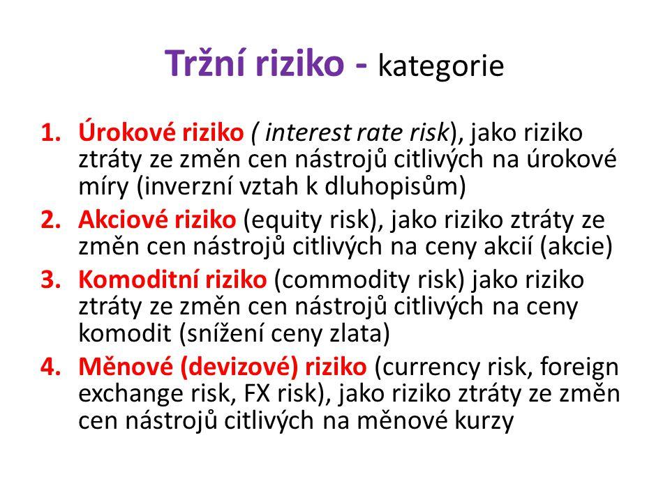 Tržní riziko - kategorie 1.Úrokové riziko ( interest rate risk), jako riziko ztráty ze změn cen nástrojů citlivých na úrokové míry (inverzní vztah k d