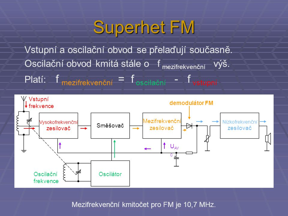 Superhet FM Mezifrekvenční zesilovač Směšovač Vysokofrekvenční zesilovač Oscilátor Nízkofrekvenční zesilovač U AV C Mezifrekvenční zesilovač Směšovač