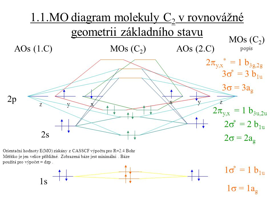 1.1.MO diagram molekuly C 2 v rovnovážné geometrii základního stavu AOs (1.C)MOs (C 2 )AOs (2.C) 1s 2s 2p z y x x y z 1  = 1a g 1  * = 1 b 1u 2  =