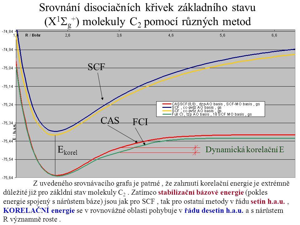 Srovnání disociačních křivek základního stavu (X 1  g + ) molekuly C 2 pomocí různých metod Z uvedeného srovnávacího grafu je patrné, že zahrnutí kor