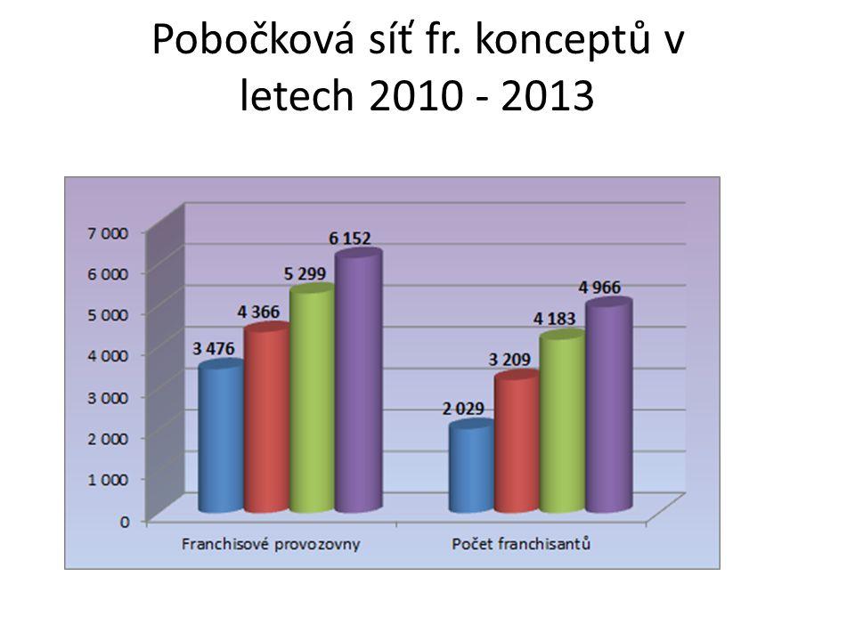 Pobočková síť fr. konceptů v letech 2010 - 2013