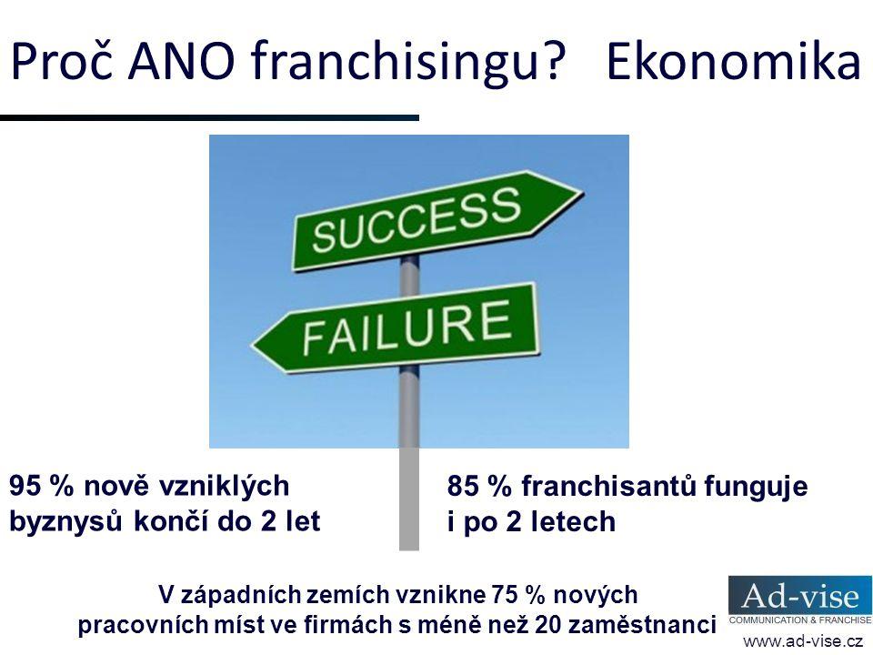 Proč ANO franchisingu? Ekonomika www.ad-vise.cz 95 % nově vzniklých byznysů končí do 2 let 85 % franchisantů funguje i po 2 letech V západních zemích