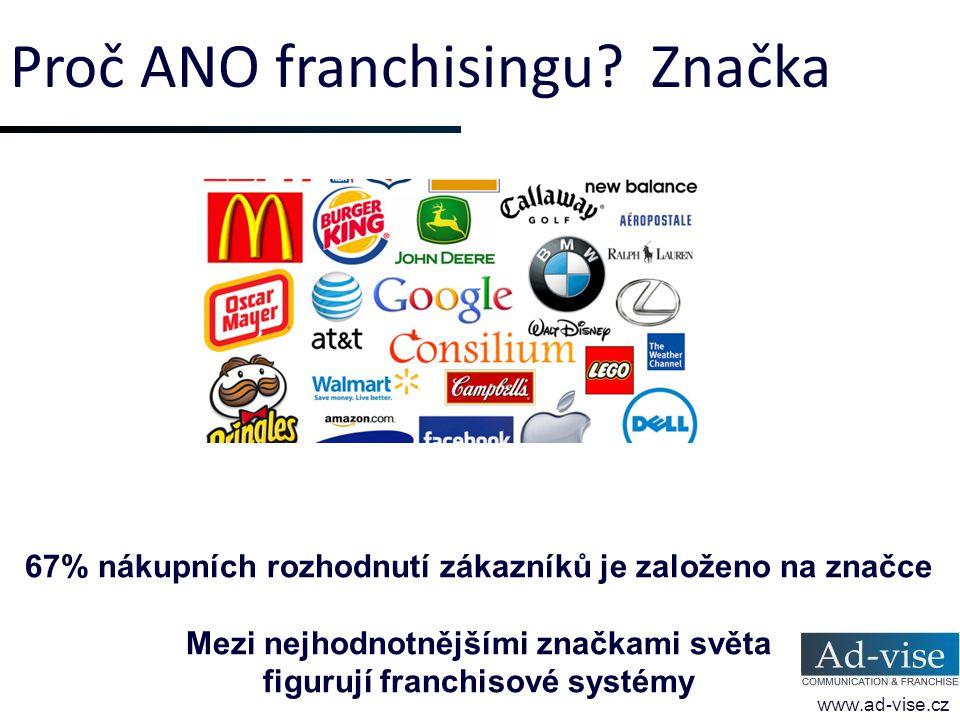 Proč ANO franchisingu? Značka www.ad-vise.cz 67% nákupních rozhodnutí zákazníků je založeno na značce Mezi nejhodnotnějšími značkami světa figurují fr