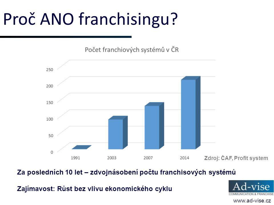 Proč ANO franchisingu? www.ad-vise.cz Za posledních 10 let – zdvojnásobení počtu franchisových systémů Zajímavost: Růst bez vlivu ekonomického cyklu Z