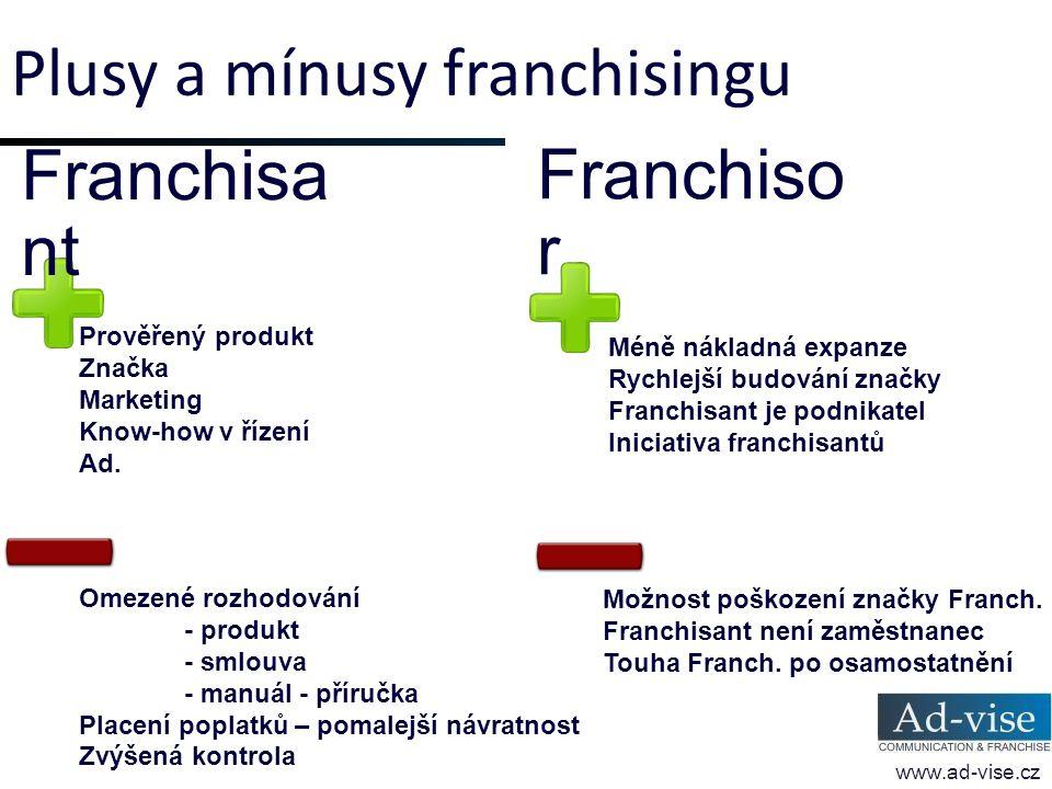 Plusy a mínusy franchisingu www.ad-vise.cz Prověřený produkt Značka Marketing Know-how v řízení Ad. Franchisa nt Franchiso r Omezené rozhodování - pro
