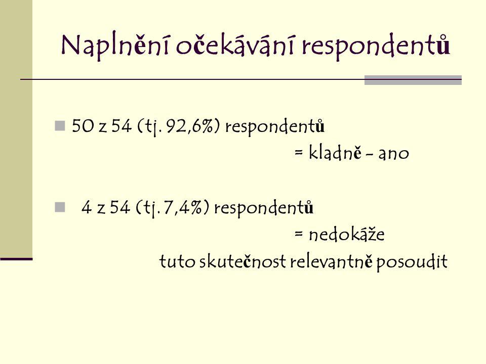 Napln ě ní o č ekávání respondent ů 50 z 54 (tj. 92,6%) respondent ů = kladn ě - ano 4 z 54 (tj.