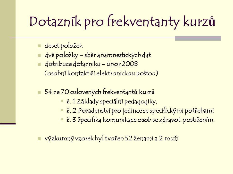 V ě k respondent ů nejvíce respondent ů (tj.22): 36-45 let.