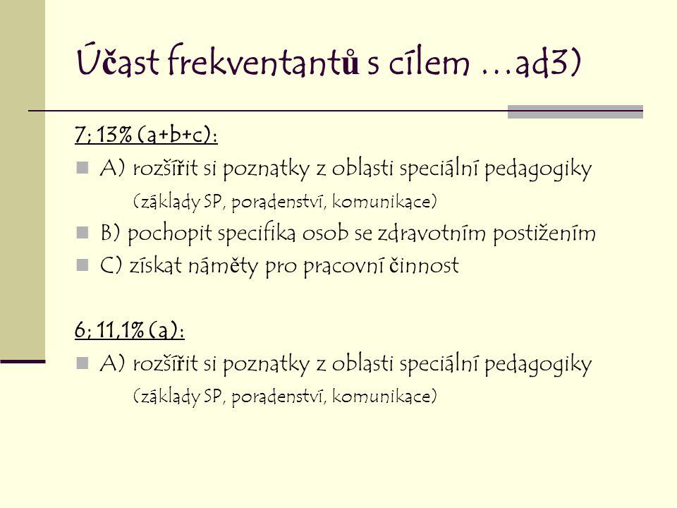 Ú č ast frekventant ů s cílem …ad3) 7; 13% (a+b+c): A) rozší ř it si poznatky z oblasti speciální pedagogiky (základy SP, poradenství, komunikace) B) pochopit specifika osob se zdravotním postižením C) získat nám ě ty pro pracovní č innost 6; 11,1% (a): A) rozší ř it si poznatky z oblasti speciální pedagogiky (základy SP, poradenství, komunikace)