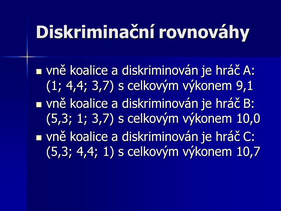 Diskriminační rovnováhy vně koalice a diskriminován je hráč A: (1; 4,4; 3,7) s celkovým výkonem 9,1 vně koalice a diskriminován je hráč A: (1; 4,4; 3,7) s celkovým výkonem 9,1 vně koalice a diskriminován je hráč B: (5,3; 1; 3,7) s celkovým výkonem 10,0 vně koalice a diskriminován je hráč B: (5,3; 1; 3,7) s celkovým výkonem 10,0 vně koalice a diskriminován je hráč C: (5,3; 4,4; 1) s celkovým výkonem 10,7 vně koalice a diskriminován je hráč C: (5,3; 4,4; 1) s celkovým výkonem 10,7