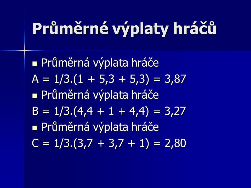 Průměrné výplaty hráčů Průměrná výplata hráče Průměrná výplata hráče A = 1/3.(1 + 5,3 + 5,3) = 3,87 Průměrná výplata hráče Průměrná výplata hráče B = 1/3.(4,4 + 1 + 4,4) = 3,27 Průměrná výplata hráče Průměrná výplata hráče C = 1/3.(3,7 + 3,7 + 1) = 2,80