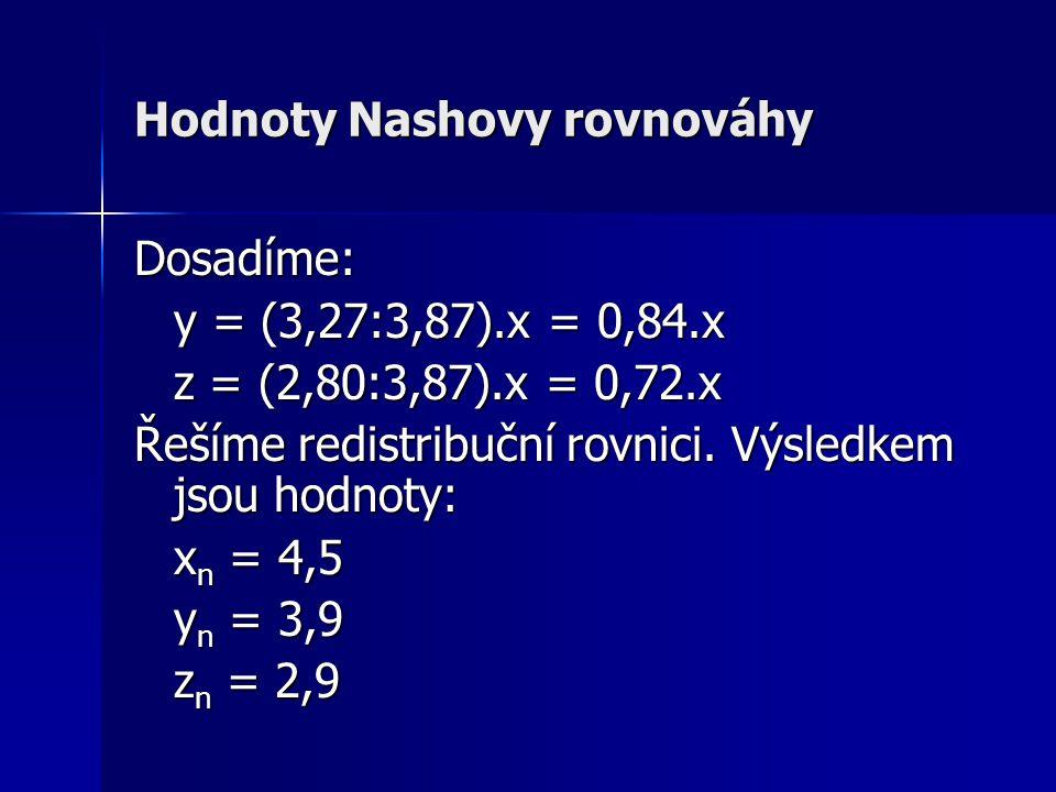Hodnoty Nashovy rovnováhy Dosadíme: y = (3,27:3,87).x = 0,84.x z = (2,80:3,87).x = 0,72.x Řešíme redistribuční rovnici.