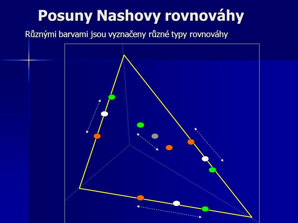 Posuny Nashovy rovnováhy Různými barvami jsou vyznačeny různé typy rovnováhy
