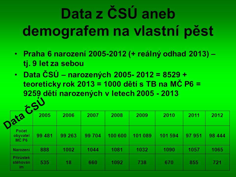 Data z ČSÚ aneb demografem na vlastní pěst Praha 6 narození 2005-2012 (+ reálný odhad 2013) – tj. 9 let za sebou Data ČSÚ – narozených 2005- 2012 = 85