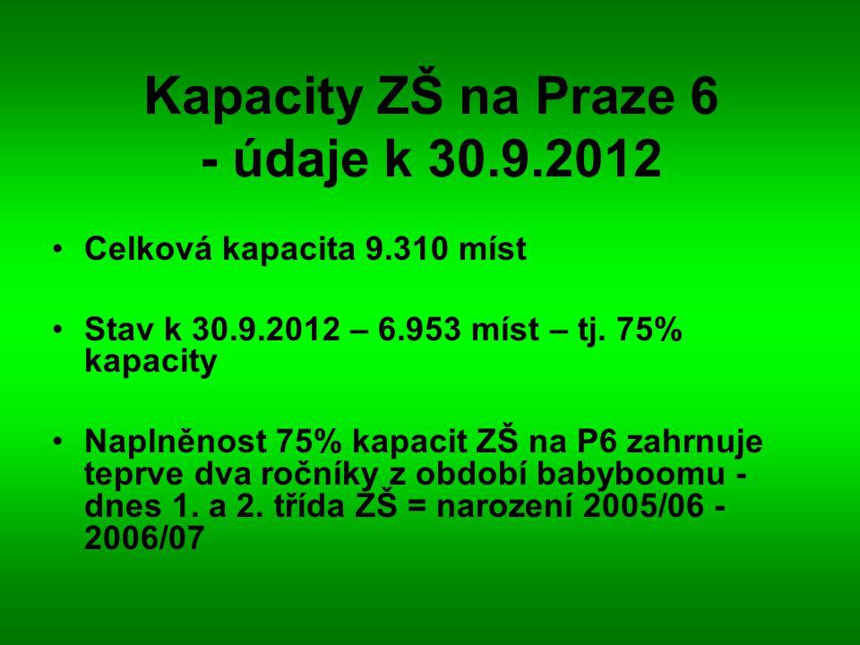 Kapacity ZŠ na Praze 6 - údaje k 30.9.2012 Celková kapacita 9.310 míst Stav k 30.9.2012 – 6.953 míst – tj. 75% kapacity Naplněnost 75% kapacit ZŠ na P