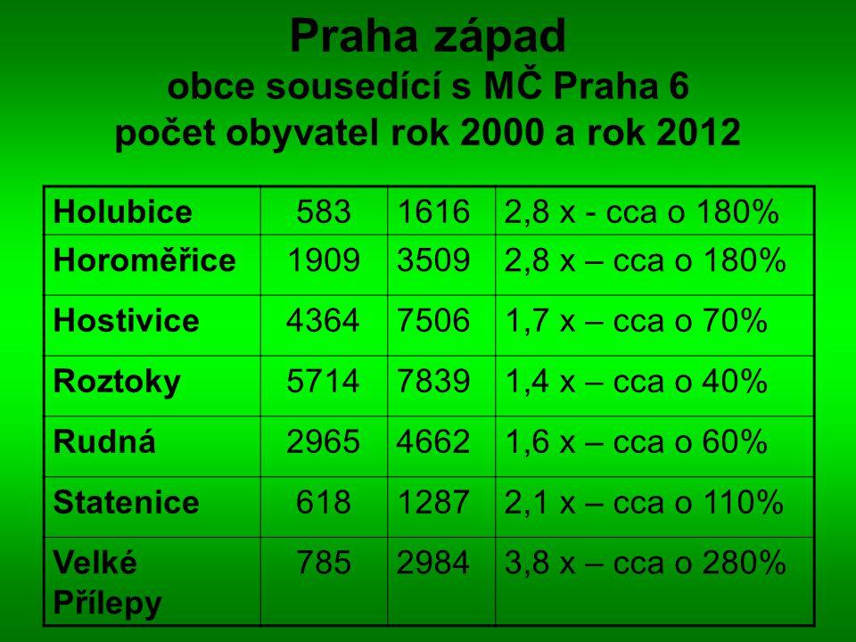 Praha západ obce sousedící s MČ Praha 6 počet obyvatel rok 2000 a rok 2012 Holubice58316162,8 x - cca o 180% Horoměřice190935092,8 x – cca o 180% Hostivice436475061,7 x – cca o 70% Roztoky571478391,4 x – cca o 40% Rudná296546621,6 x – cca o 60% Statenice61812872,1 x – cca o 110% Velké Přílepy 78529843,8 x – cca o 280%