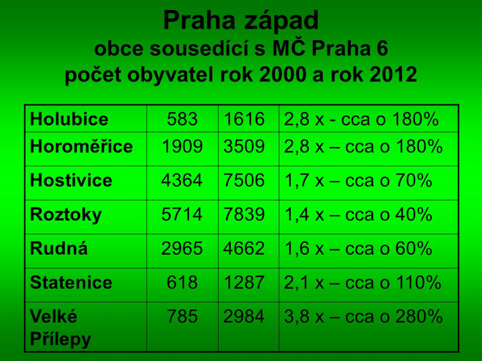 Praha západ obce sousedící s MČ Praha 6 počet obyvatel rok 2000 a rok 2012 Holubice58316162,8 x - cca o 180% Horoměřice190935092,8 x – cca o 180% Host