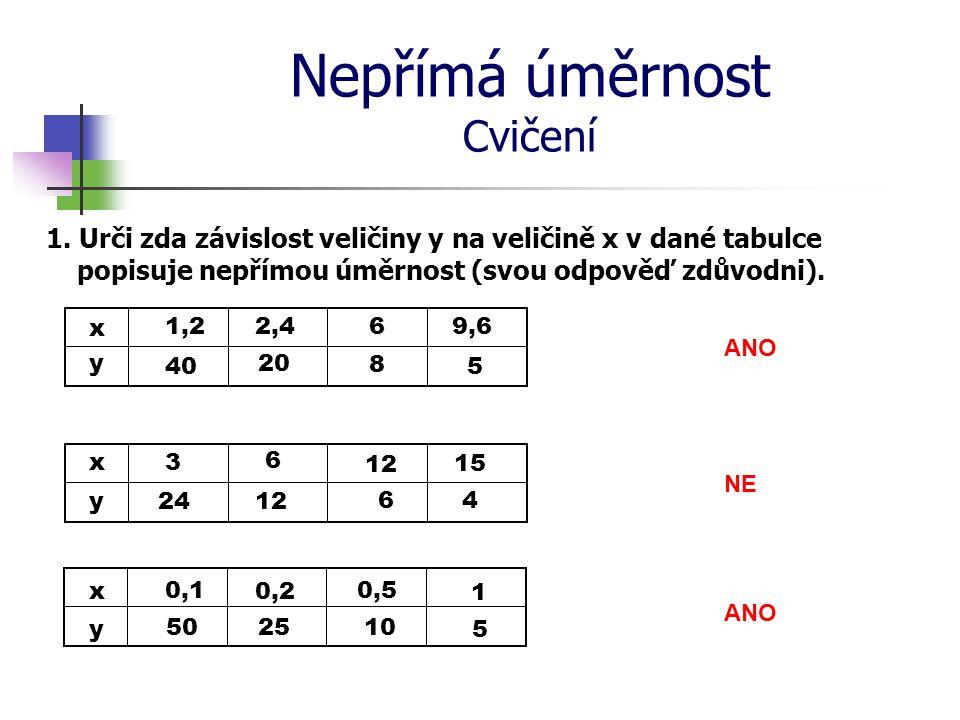 Nepřímá úměrnost Cvičení 1. Urči zda závislost veličiny y na veličině x v dané tabulce popisuje nepřímou úměrnost (svou odpověď zdůvodni). ANO NE x y