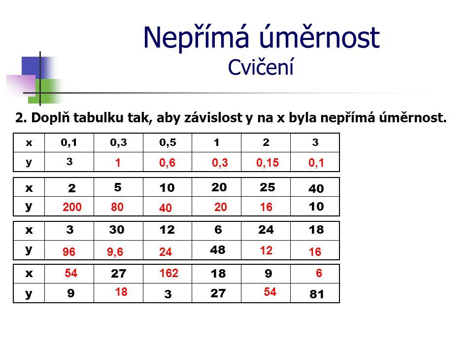 Nepřímá úměrnost Cvičení 2. Doplň tabulku tak, aby závislost y na x byla nepřímá úměrnost. 200 10,60,3 0,150,1 20 80 40 16 96 16 9,6 24 12 654 18 162