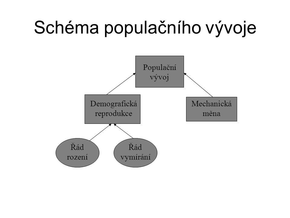 Schéma populačního vývoje Populační vývoj Demografická reprodukce Mechanická měna Řád rození Řád vymírání