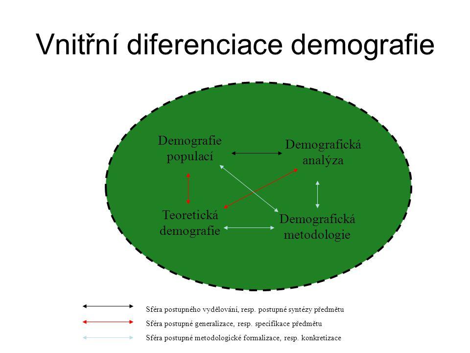 Vnitřní diferenciace demografie Demografie populací Demografická analýza Teoretická demografie Demografická metodologie Sféra postupného vydělování, resp.