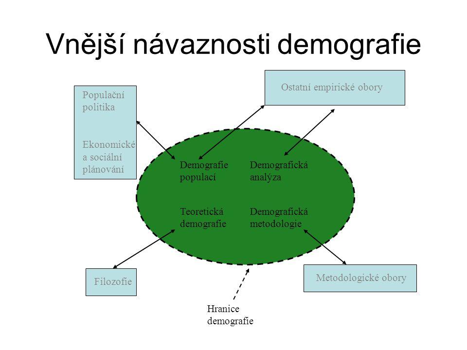 Vnější návaznosti demografie Demografie populací Hranice demografie Demografická analýza Teoretická demografie Demografická metodologie Populační politika Ekonomické a sociální plánování Ostatní empirické obory Filozofie Metodologické obory