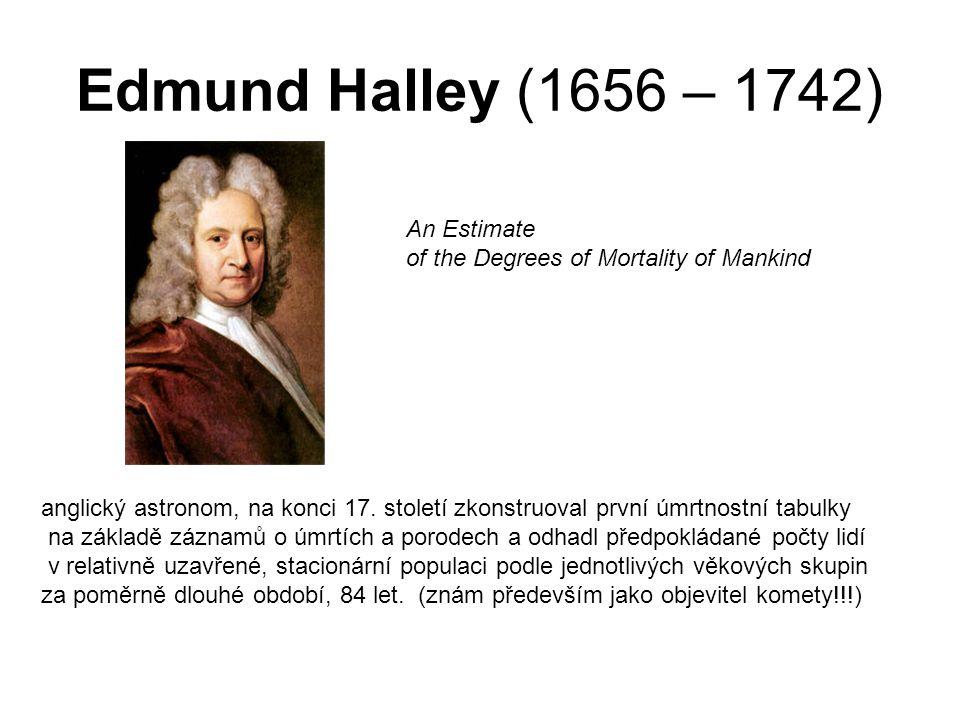 Edmund Halley (1656 – 1742) anglický astronom, na konci 17.