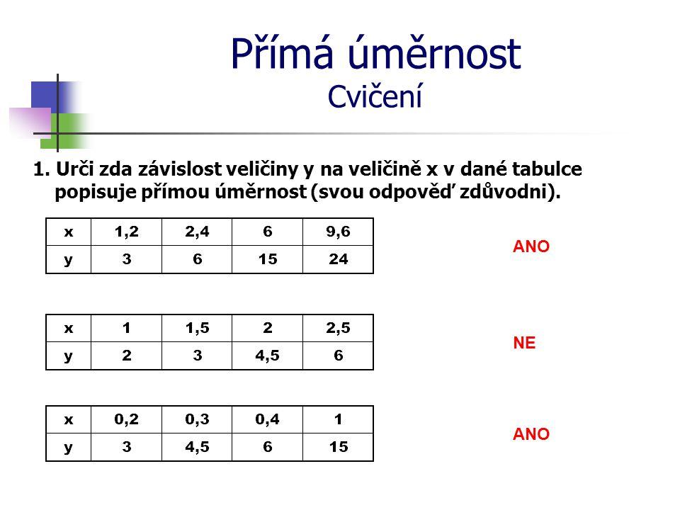 Přímá úměrnost Cvičení 1. Urči zda závislost veličiny y na veličině x v dané tabulce popisuje přímou úměrnost (svou odpověď zdůvodni). ANO NE