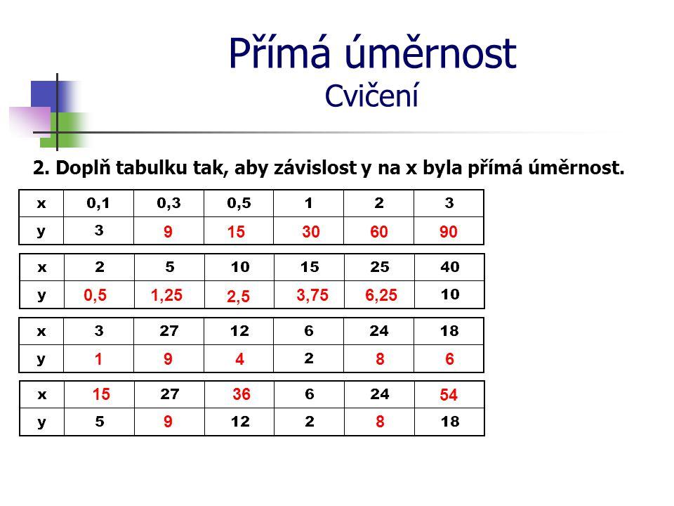 Přímá úměrnost Cvičení 2. Doplň tabulku tak, aby závislost y na x byla přímá úměrnost. 0,5 91530 6090 3,75 1,25 2,5 6,25 1 6 9 4 8 54 15 9 36 8