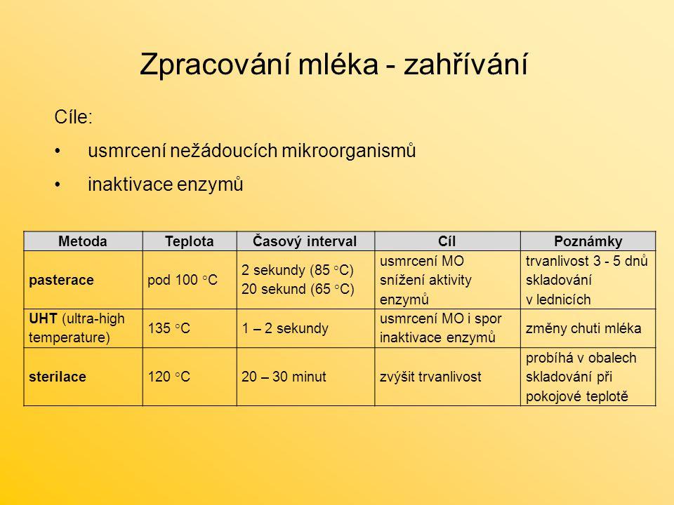 Zpracování mléka - zahřívání Cíle: usmrcení nežádoucích mikroorganismů inaktivace enzymů MetodaTeplotaČasový intervalCílPoznámky pasteracepod 100 °C 2
