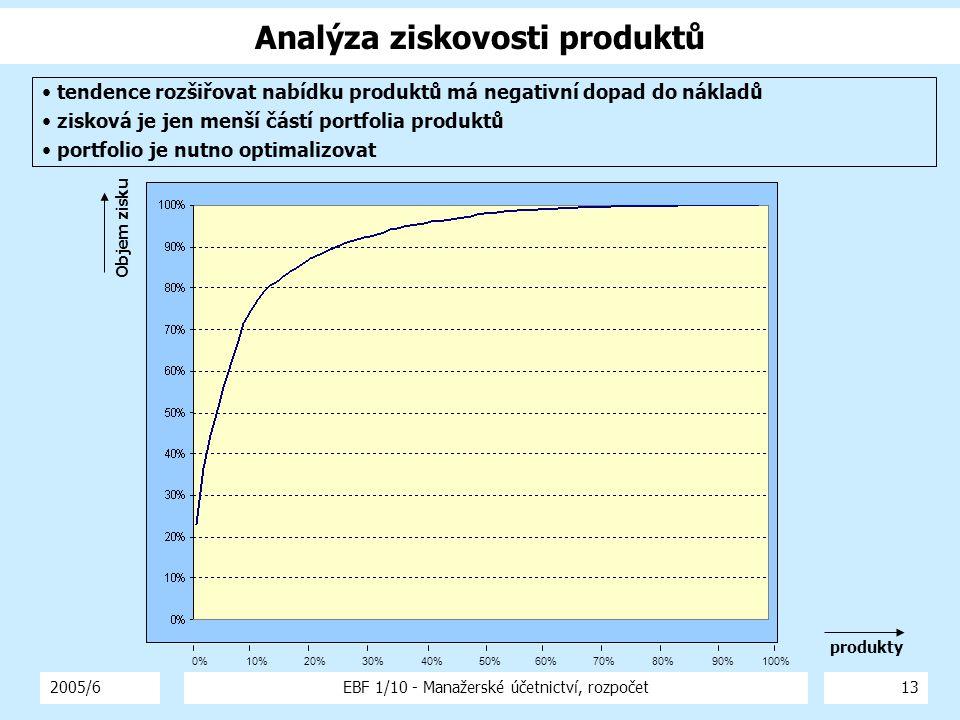 2005/6EBF 1/10 - Manažerské účetnictví, rozpočet13 Analýza ziskovosti produktů 0%10%20%30%40%50%60%70%80%90%100% tendence rozšiřovat nabídku produktů má negativní dopad do nákladů zisková je jen menší částí portfolia produktů portfolio je nutno optimalizovat produkty Objem zisku
