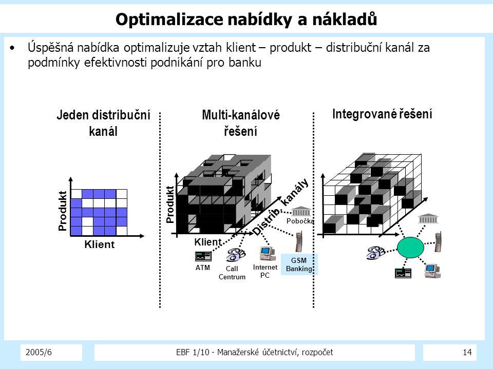 2005/6EBF 1/10 - Manažerské účetnictví, rozpočet14 Úspěšná nabídka optimalizuje vztah klient – produkt – distribuční kanál za podmínky efektivnosti podnikání pro banku Optimalizace nabídky a nákladů