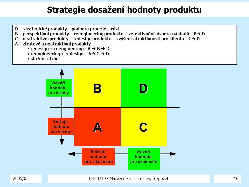 2005/6EBF 1/10 - Manažerské účetnictví, rozpočet16 Strategie dosažení hodnoty produktu C D Vytváří hodnotu pro klienty Snižuje hodnotu pro klienty Vytváří hodnotu pro akcionáře Snižuje hodnotu pro akcionáře A B D – strategické produkty – podpora prodeje – růst B – perspektivní produkty – reengineering produktu - zefektivnění, úspora nákladů – B  D C – neatraktivní produkty – redesign produktu – zvýšení atraktivnosti pro klienta – C  D A – ztrátové a neatraktivní produkty redesign + reengineering - A  B  D reengineering + redesign – A  C  D stažení z trhu