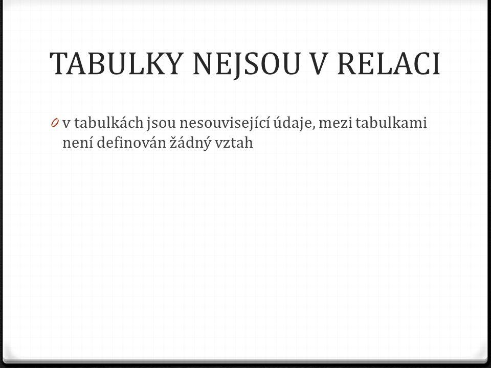 TABULKY NEJSOU V RELACI 0 v tabulkách jsou nesouvisející údaje, mezi tabulkami není definován žádný vztah