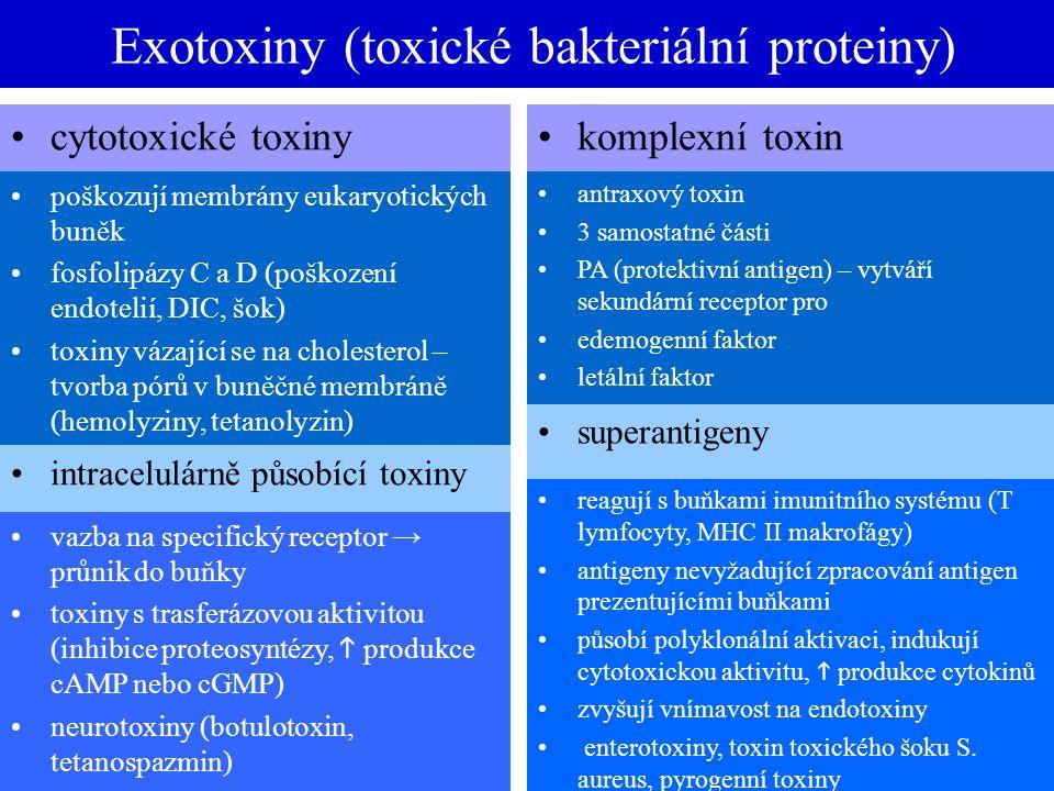 Exotoxiny (toxické bakteriální proteiny) cytotoxické toxinykomplexní toxin poškozují membrány eukaryotických buněk fosfolipázy C a D (poškození endote