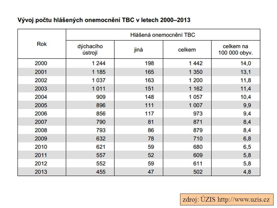 Mortalita - infekční nemoci 2002 (celosvětově)