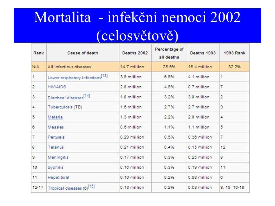 Rostoucí počet baktérií (a jejich toxinů) v cirkulující krvi Systémová odpověď Tachypnoe >20 / min Tachykardie > 90 min Septická horečka Leukocytóza Lymfadenopatie Splenomegalie (DIC) (Septický šok) Vážný stav, může být fatální Septikémie, sepse