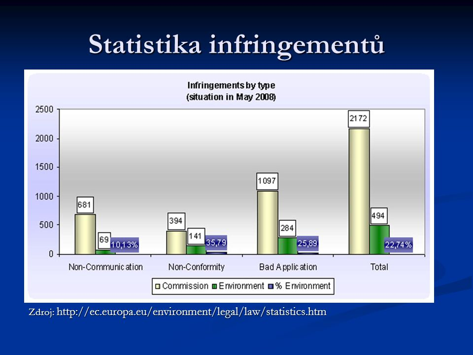 Statistika infringementů Zdroj: http://ec.europa.eu/environment/legal/law/statistics.htm