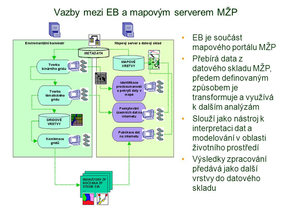Vazby mezi EB a mapovým serverem MŽP EB je součást mapového portálu MŽP Přebírá data z datového skladu MŽP, předem definovaným způsobem je transformuje a využívá k dalším analýzám Slouží jako nástroj k interpretaci dat a modelování v oblasti životního prostředí Výsledky zpracování předává jako další vrstvy do datového skladu