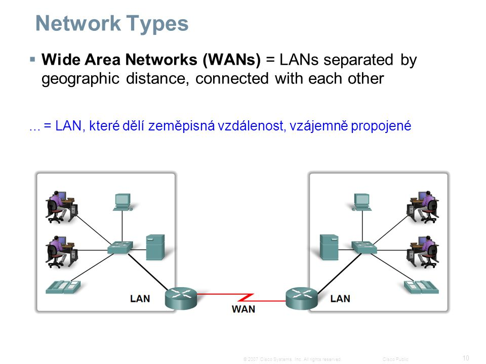 10 © 2007 Cisco Systems, Inc. All rights reserved.Cisco Public Network Types  Wide Area Networks (WANs) = LANs separated by geographic distance, conn