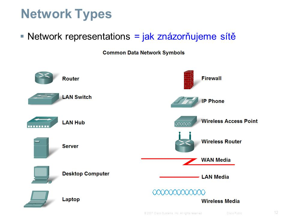 12 © 2007 Cisco Systems, Inc. All rights reserved.Cisco Public Network Types  Network representations = jak znázorňujeme sítě