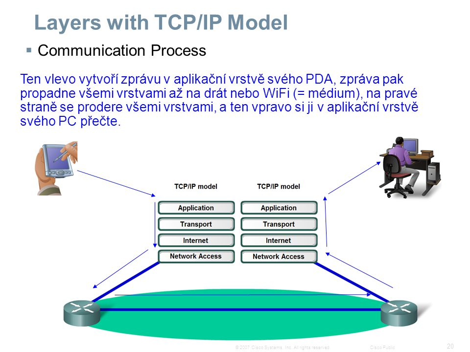20 © 2007 Cisco Systems, Inc. All rights reserved.Cisco Public Layers with TCP/IP Model  Communication Process Ten vlevo vytvoří zprávu v aplikační v