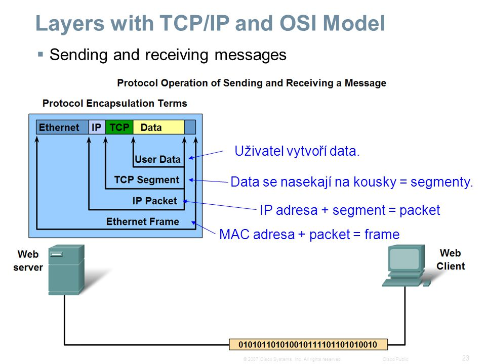23 © 2007 Cisco Systems, Inc. All rights reserved.Cisco Public Layers with TCP/IP and OSI Model  Sending and receiving messages Uživatel vytvoří data