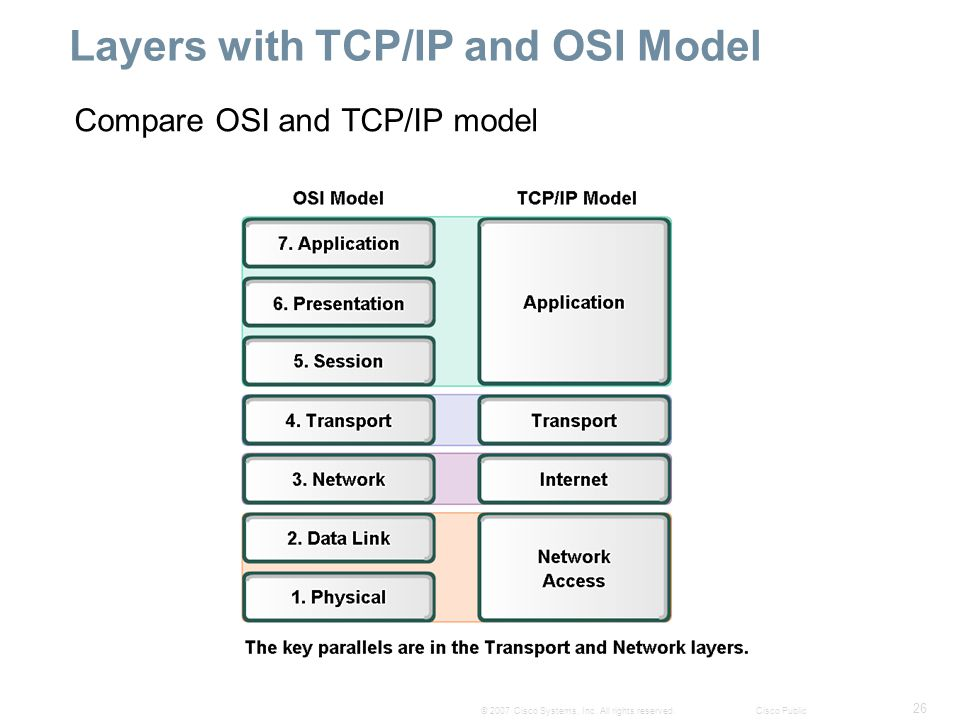 26 © 2007 Cisco Systems, Inc. All rights reserved.Cisco Public Layers with TCP/IP and OSI Model Compare OSI and TCP/IP model