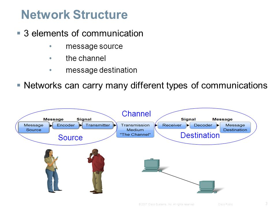 3 © 2007 Cisco Systems, Inc. All rights reserved.Cisco Public Network Structure  3 elements of communication message source the channel message desti