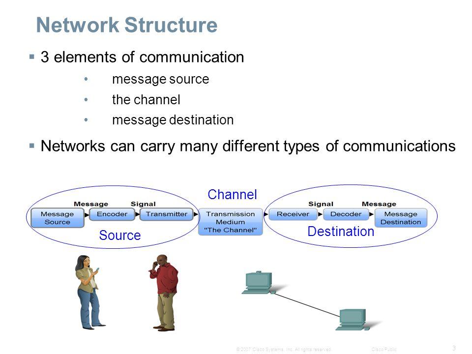 14 © 2007 Cisco Systems, Inc.